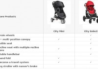 Baby Jogger City Select Vs City Mini