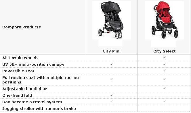 Baby Jogger City Select Vs City Mini Versushost Com